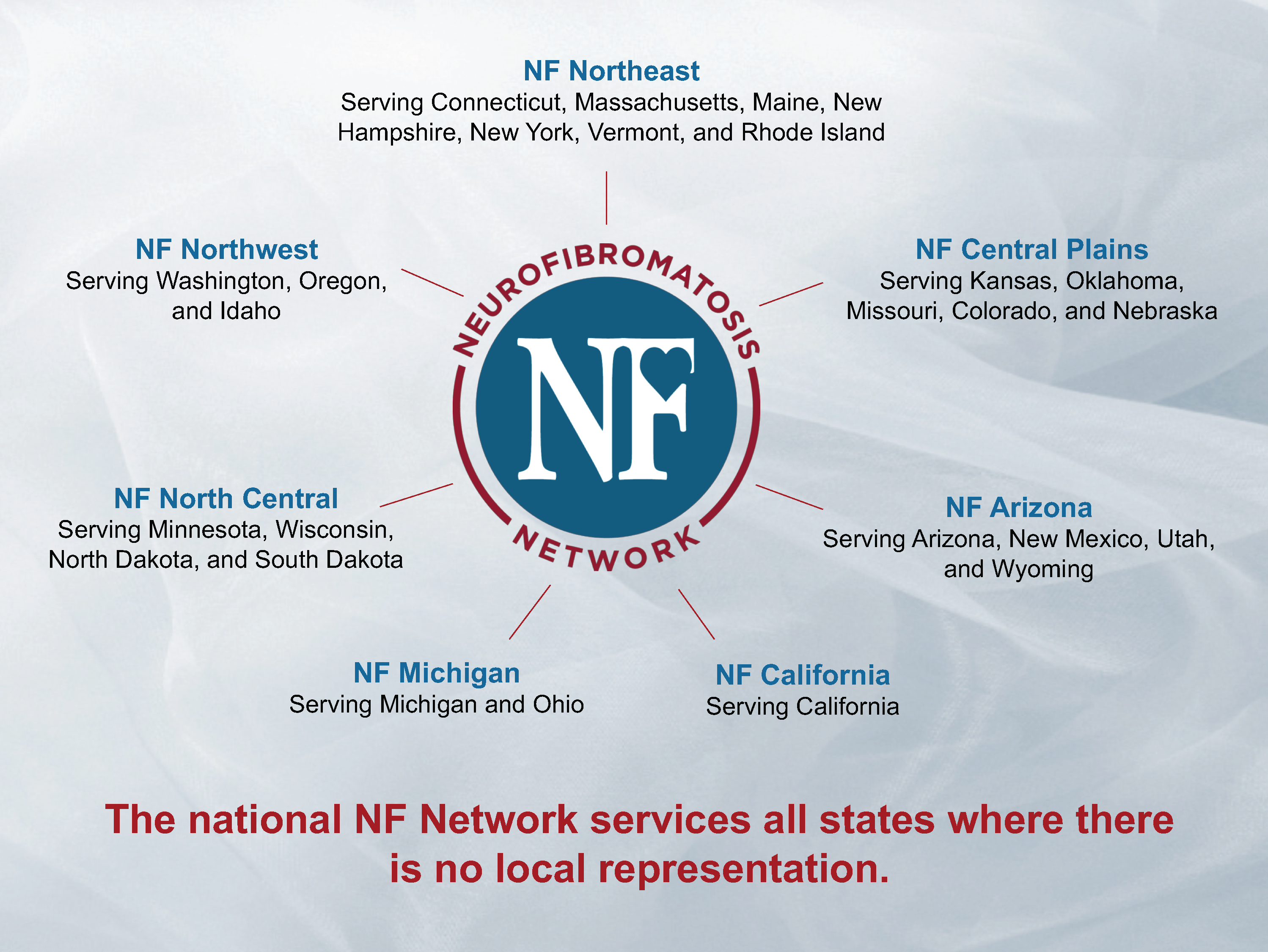 Find a Local NF Group - Neurofibromatosis Network